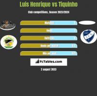 Luis Henrique vs Tiquinho h2h player stats
