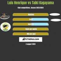 Luis Henrique vs Taiki Kagayama h2h player stats