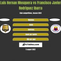 Luis Hernan Mosquera vs Francisco Javier Rodriguez Ibarra h2h player stats