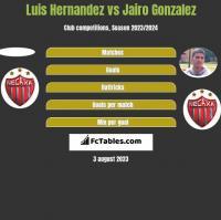 Luis Hernandez vs Jairo Gonzalez h2h player stats