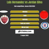 Luis Hernandez vs Jordan Silva h2h player stats