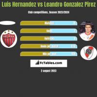 Luis Hernandez vs Leandro Gonzalez Pirez h2h player stats