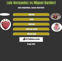 Luis Hernandez vs Miguel Barbieri h2h player stats
