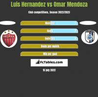 Luis Hernandez vs Omar Mendoza h2h player stats