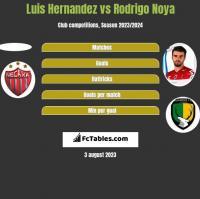 Luis Hernandez vs Rodrigo Noya h2h player stats
