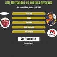 Luis Hernandez vs Ventura Alvarado h2h player stats