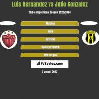 Luis Hernandez vs Julio Gonzalez h2h player stats