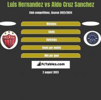 Luis Hernandez vs Aldo Cruz Sanchez h2h player stats