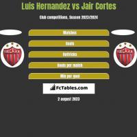 Luis Hernandez vs Jair Cortes h2h player stats