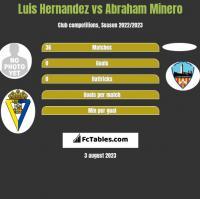 Luis Hernandez vs Abraham Minero h2h player stats