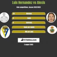 Luis Hernandez vs Alexis h2h player stats