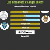 Luis Hernandez vs Angel Bastos h2h player stats