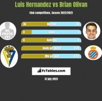Luis Hernandez vs Brian Olivan h2h player stats