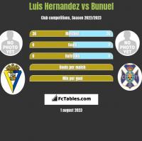 Luis Hernandez vs Bunuel h2h player stats