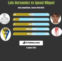 Luis Hernandez vs Ignasi Miquel h2h player stats