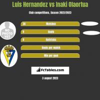 Luis Hernandez vs Inaki Olaortua h2h player stats