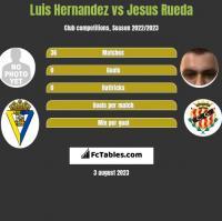 Luis Hernandez vs Jesus Rueda h2h player stats