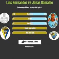 Luis Hernandez vs Jonas Ramalho h2h player stats