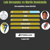 Luis Hernandez vs Martin Demichelis h2h player stats