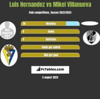 Luis Hernandez vs Mikel Villanueva h2h player stats