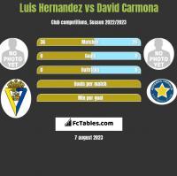 Luis Hernandez vs David Carmona h2h player stats