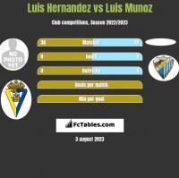 Luis Hernandez vs Luis Munoz h2h player stats