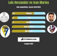 Luis Hernandez vs Ivan Martos h2h player stats