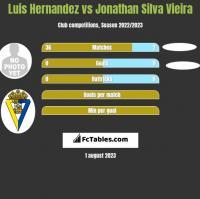 Luis Hernandez vs Jonathan Silva Vieira h2h player stats