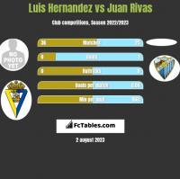 Luis Hernandez vs Juan Rivas h2h player stats