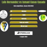Luis Hernandez vs Ismael Casas Casado h2h player stats