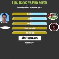 Luis Ibanez vs Filip Novak h2h player stats