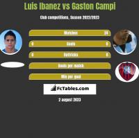 Luis Ibanez vs Gaston Campi h2h player stats