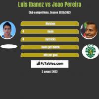 Luis Ibanez vs Joao Pereira h2h player stats