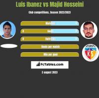 Luis Ibanez vs Majid Hosseini h2h player stats