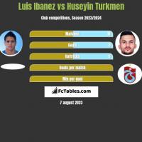 Luis Ibanez vs Huseyin Turkmen h2h player stats