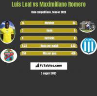 Luis Leal vs Maximiliano Romero h2h player stats