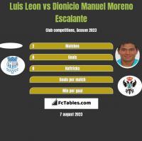 Luis Leon vs Dionicio Manuel Moreno Escalante h2h player stats