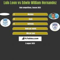 Luis Leon vs Edwin William Hernandez h2h player stats