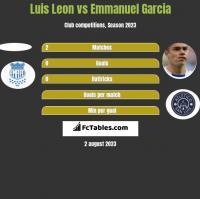 Luis Leon vs Emmanuel Garcia h2h player stats