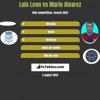 Luis Leon vs Mario Alvarez h2h player stats