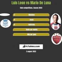 Luis Leon vs Mario De Luna h2h player stats