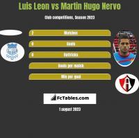 Luis Leon vs Martin Hugo Nervo h2h player stats