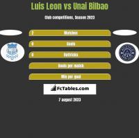 Luis Leon vs Unai Bilbao h2h player stats