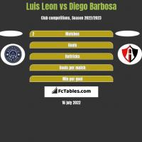Luis Leon vs Diego Barbosa h2h player stats