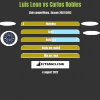 Luis Leon vs Carlos Robles h2h player stats