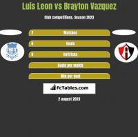 Luis Leon vs Brayton Vazquez h2h player stats