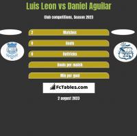 Luis Leon vs Daniel Aguilar h2h player stats