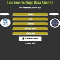 Luis Leon vs Diego Nava Ramirez h2h player stats