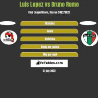 Luis Lopez vs Bruno Romo h2h player stats