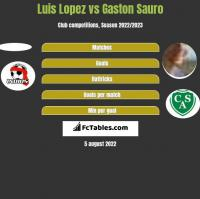 Luis Lopez vs Gaston Sauro h2h player stats